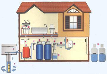 Схема водоснабжения частного загородного дома